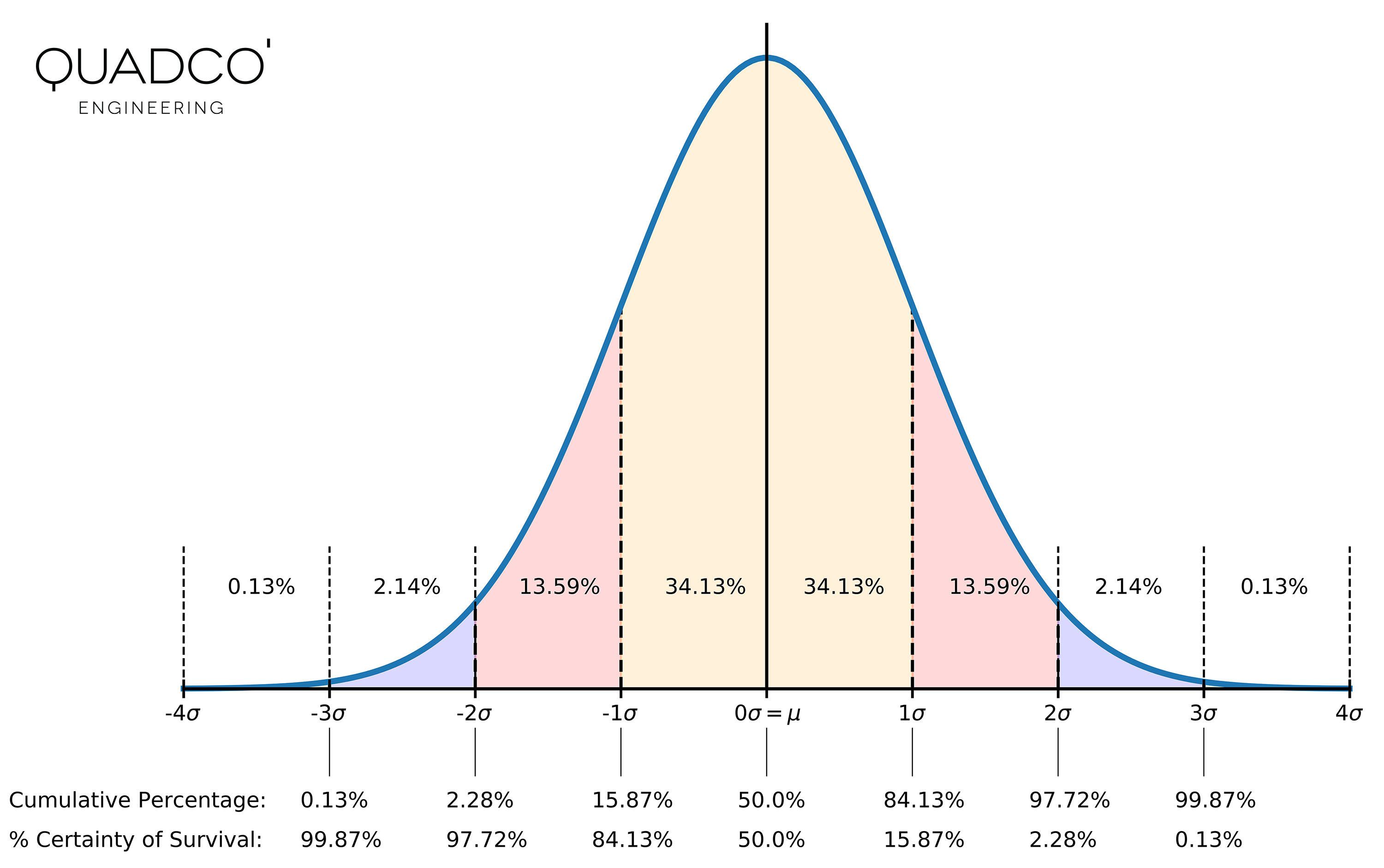 Normal distribution with associated certainty of survival